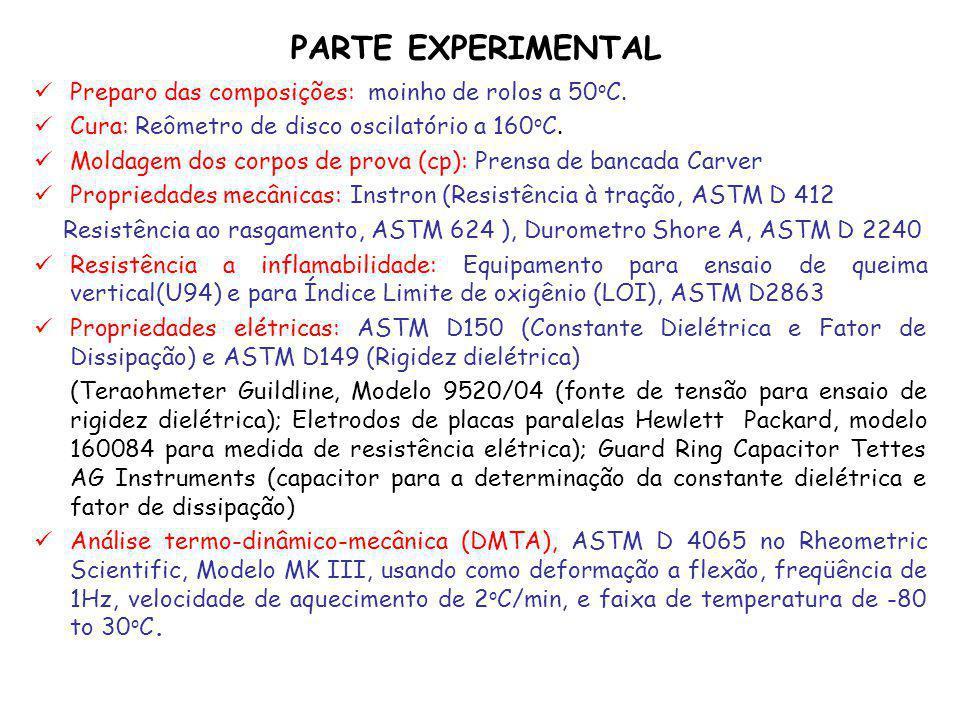 PARTE EXPERIMENTAL Preparo das composições: moinho de rolos a 50 o C. Cura: Reômetro de disco oscilatório a 160 o C. Moldagem dos corpos de prova (cp)