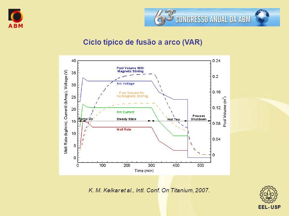 EEL- USP Ciclo típico de fusão a arco (VAR) K. M. Kelkar et al., Intl. Conf. On Titanium, 2007.