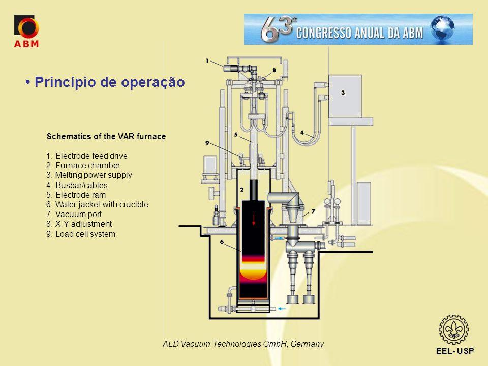 EEL- USP Qualidade metalúrgica do produto: Depende fortemente de diversas variáveis: Velocidade de fusão, estabilidade do arco (tensão e corrente), qualidade do eletrodo, homogeneidade e uniformidade estrutural do eletrodo, pressão na câmara...