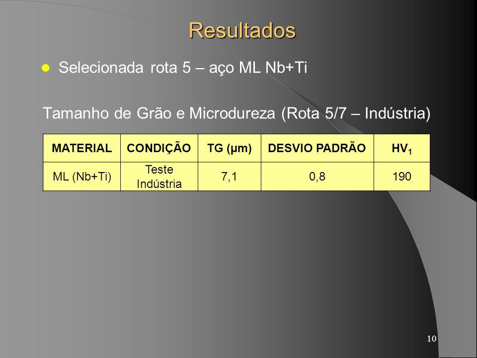 10Resultados Selecionada rota 5 – aço ML Nb+Ti Tamanho de Grão e Microdureza (Rota 5/7 – Indústria) MATERIALCONDIÇÃOTG (µm)DESVIO PADRÃOHV 1 ML (Nb+Ti) Teste Indústria 7,10,8190
