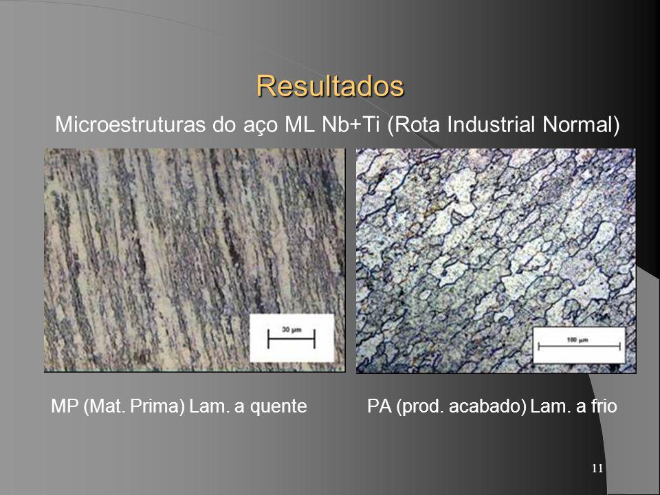 11 Resultados Microestruturas do aço ML Nb+Ti (Rota Industrial Normal) MP (Mat. Prima) Lam. a quente PA (prod. acabado) Lam. a frio
