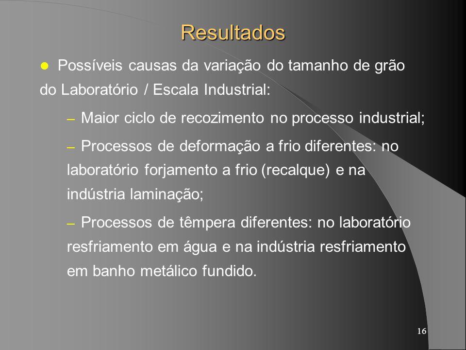 16 Resultados Possíveis causas da variação do tamanho de grão do Laboratório / Escala Industrial: – Maior ciclo de recozimento no processo industrial;
