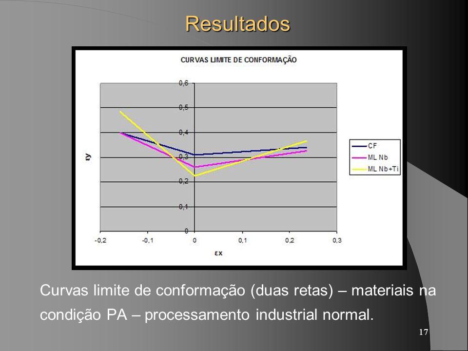 17Resultados Curvas limite de conformação (duas retas) – materiais na condição PA – processamento industrial normal.