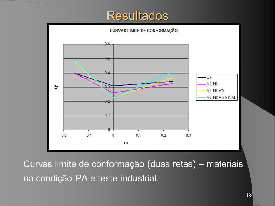 18 Resultados Curvas limite de conformação (duas retas) – materiais na condição PA e teste industrial.