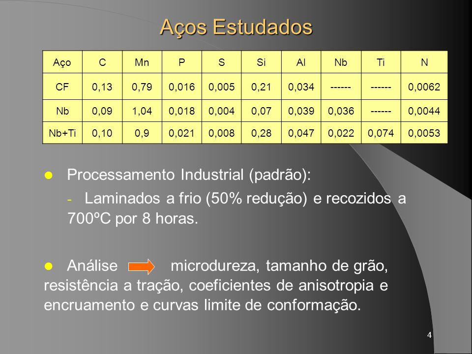 4 Aços Estudados AçoCMnPSSiAlNbTiN CF0,130,790,0160,0050,210,034------ 0,0062 Nb0,091,040,0180,0040,070,0390,036------0,0044 Nb+Ti0,100,90,0210,0080,280,0470,0220,0740,0053 Processamento Industrial (padrão): - Laminados a frio (50% redução) e recozidos a 700ºC por 8 horas.