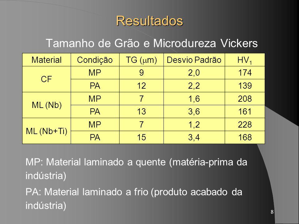 8 Resultados Tamanho de Grão e Microdureza Vickers MP: Material laminado a quente (matéria-prima da indústria) PA: Material laminado a frio (produto a