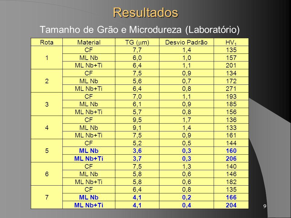 9Resultados Tamanho de Grão e Microdureza (Laboratório) RotaMaterial TG ( m) Desvio PadrãoHV 1 1 CF7,71,4135 ML Nb6,01,0157 ML Nb+Ti6,41,1201 2 CF7,50,9134 ML Nb5,60,7172 ML Nb+Ti6,40,8271 3 CF7,01,1193 ML Nb6,10,9185 ML Nb+Ti5,70,8156 4 CF9,51,7136 ML Nb9,11,4133 ML Nb+Ti7,50,9161 5 CF5,20,5144 ML Nb3,60,3160 ML Nb+Ti3,70,3206 6 CF7,51,3140 ML Nb5,80,6146 ML Nb+Ti5,80,6182 7 CF6,40,8135 ML Nb4,10,2166 ML Nb+Ti4,10,4204
