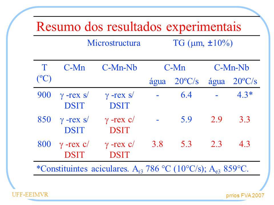 prrios FVA 2007 UFF-EEIMVR Discussão Nb retardou REX da austenita Nb deformação: ferrita 850 o C s/ Nb deformação: ferrita 800 o C A adição de Nb permitiu que se obtivesse ferrita DSIT mesmo a temperaturas de até 850 o C
