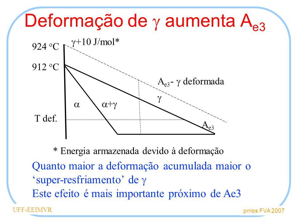 prrios FVA 2007 UFF-EEIMVR Deformação de aumenta A e3 Quanto maior a deformação acumulada maior o super-resfriamento de Este efeito é mais importante próximo de Ae3 * Energia armazenada devido à deformação + 912 o C 924 o C +10 J/mol* A e3 A e3 - deformada T def.