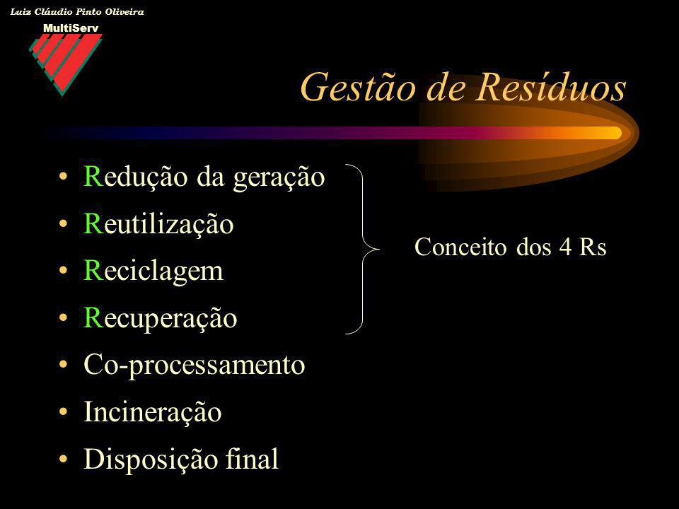 MultiServ Luiz Cláudio Pinto Oliveira Redução da geração Reutilização Reciclagem Recuperação Co-processamento Incineração Disposição final Gestão de R