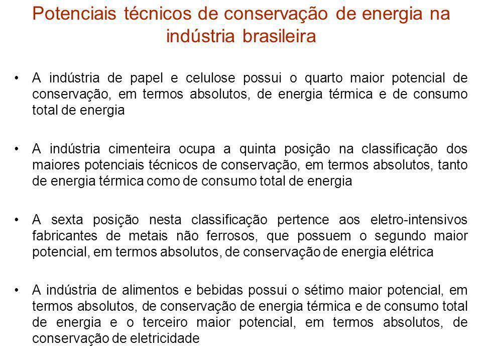 Potenciais técnicos de conservação de energia na indústria brasileira A indústria de papel e celulose possui o quarto maior potencial de conservação,