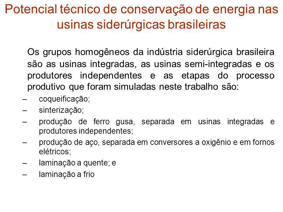 Potencial técnico de conservação de energia nas usinas siderúrgicas brasileiras Os grupos homogêneos da indústria siderúrgica brasileira são as usinas