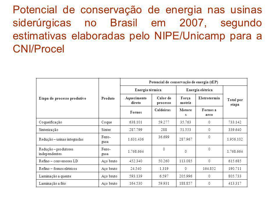 Potencial de conservação de energia nas usinas siderúrgicas no Brasil em 2007, segundo estimativas elaboradas pelo NIPE/Unicamp para a CNI/Procel Etap