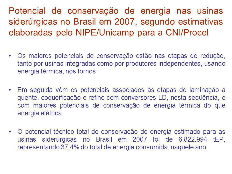 Potencial de conservação de energia nas usinas siderúrgicas no Brasil em 2007, segundo estimativas elaboradas pelo NIPE/Unicamp para a CNI/Procel Os m