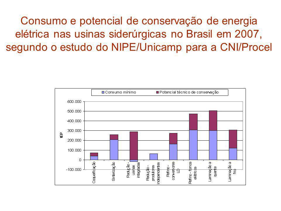 Consumo e potencial de conservação de energia elétrica nas usinas siderúrgicas no Brasil em 2007, segundo o estudo do NIPE/Unicamp para a CNI/Procel