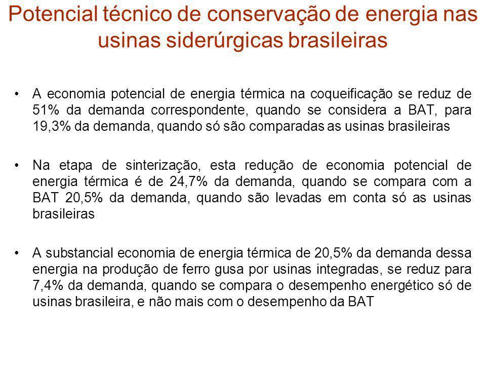 Potencial técnico de conservação de energia nas usinas siderúrgicas brasileiras A economia potencial de energia térmica na coqueificação se reduz de 5
