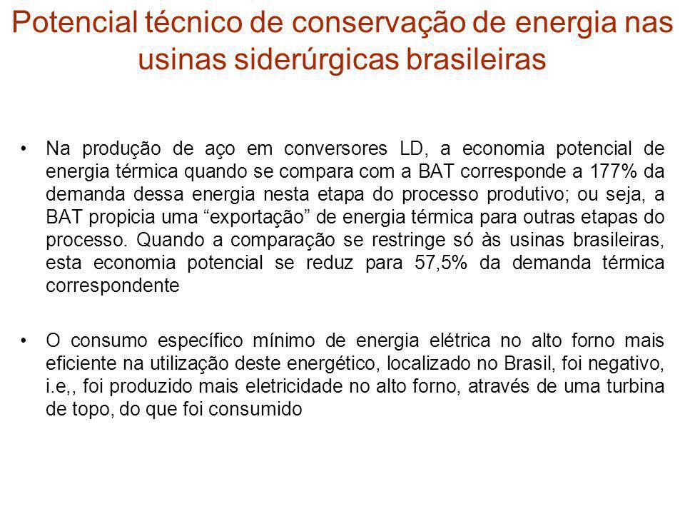Potencial técnico de conservação de energia nas usinas siderúrgicas brasileiras Na produção de aço em conversores LD, a economia potencial de energia