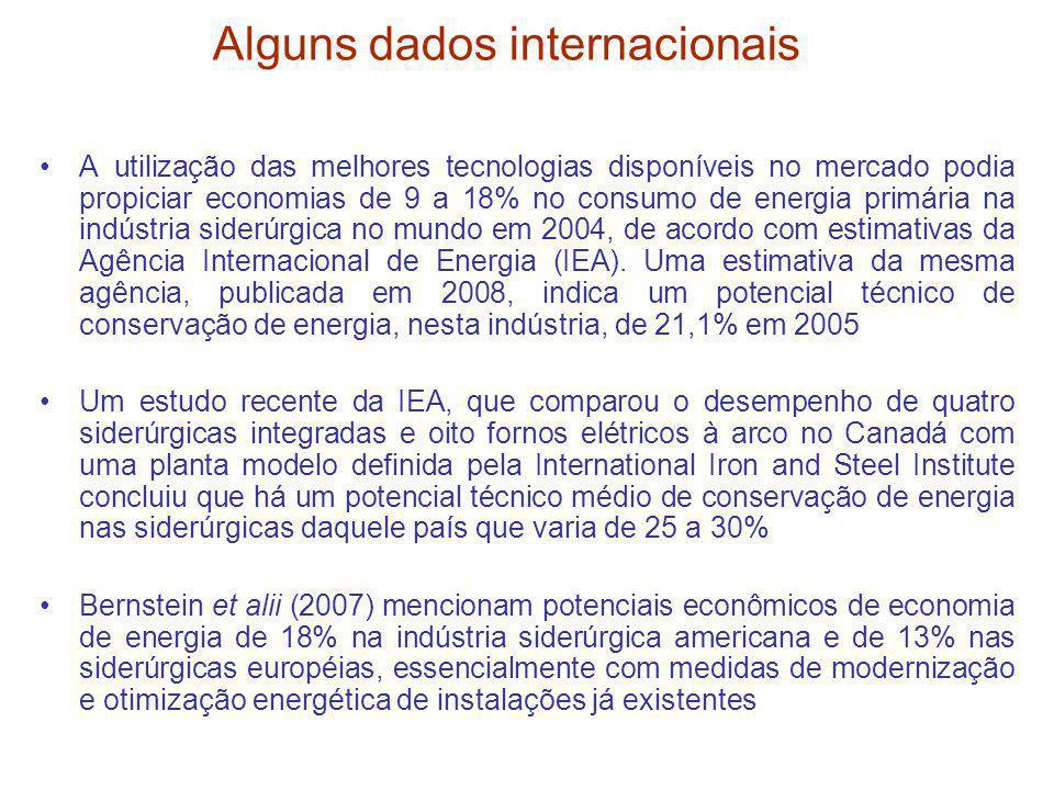 Alguns dados internacionais A utilização das melhores tecnologias disponíveis no mercado podia propiciar economias de 9 a 18% no consumo de energia pr