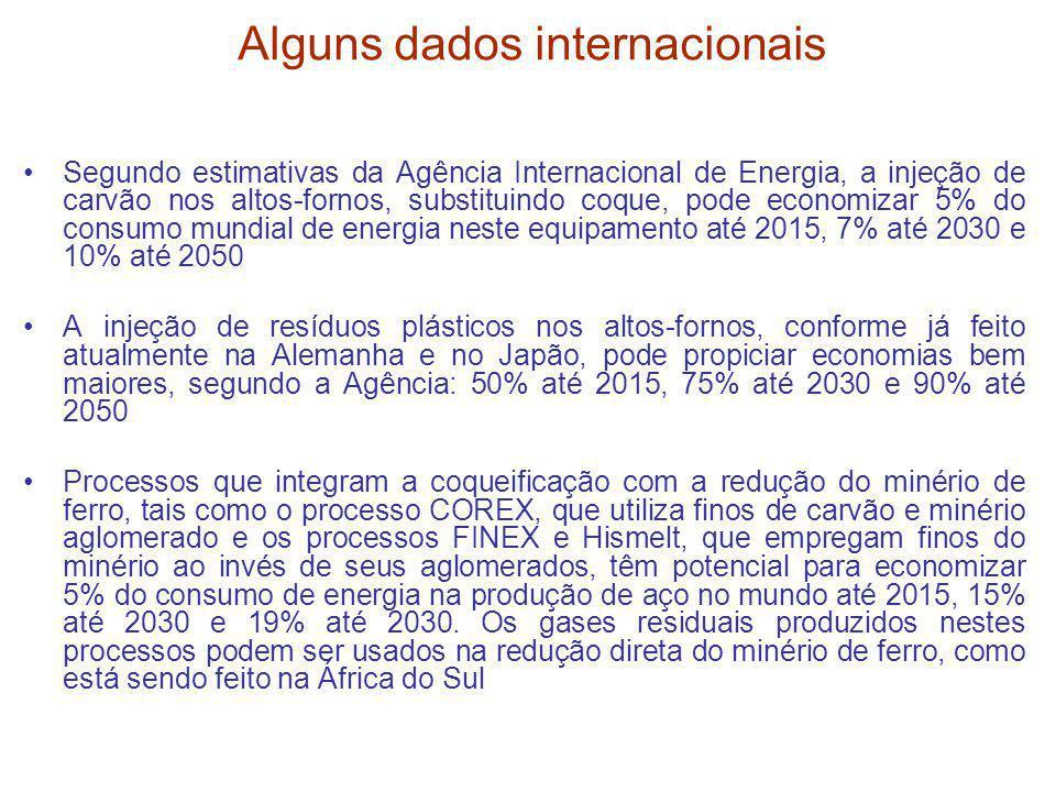 Alguns dados internacionais Segundo estimativas da Agência Internacional de Energia, a injeção de carvão nos altos-fornos, substituindo coque, pode ec
