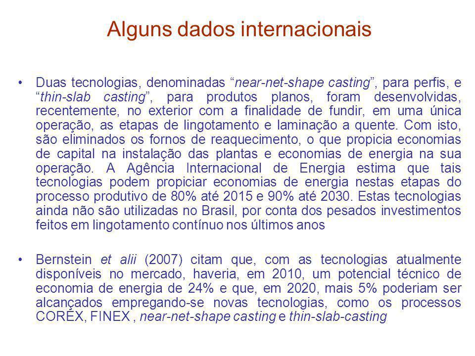 Alguns dados internacionais Duas tecnologias, denominadas near-net-shape casting, para perfis, ethin-slab casting, para produtos planos, foram desenvo