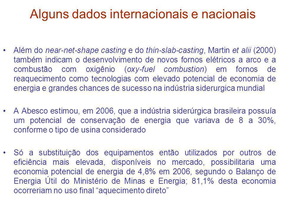 Alguns dados internacionais e nacionais Além do near-net-shape casting e do thin-slab-casting, Martin et alii (2000) também indicam o desenvolvimento