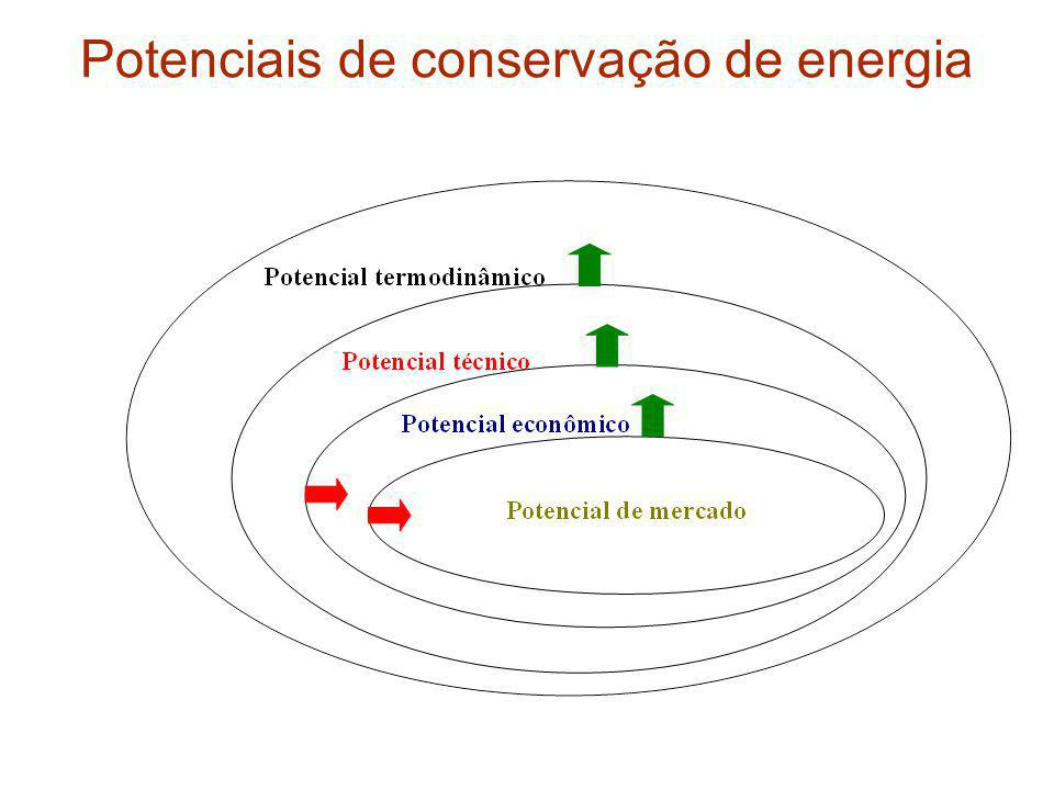 Potencial de conservação de energia nas usinas siderúrgicas no Brasil em 2007, segundo estimativas elaboradas pelo NIPE/Unicamp para a CNI/Procel Os maiores potenciais de conservação estão nas etapas de redução, tanto por usinas integradas como por produtores independentes, usando energia térmica, nos fornos Em seguida vêm os potenciais associados às etapas de laminação a quente, coqueificação e refino com conversores LD, nesta seqüência, e com maiores potenciais de conservação de energia térmica do que energia elétrica O potencial técnico total de conservação de energia estimado para as usinas siderúrgicas no Brasil em 2007 foi de 6.822.994 tEP, representando 37,4% do total de energia consumida, naquele ano