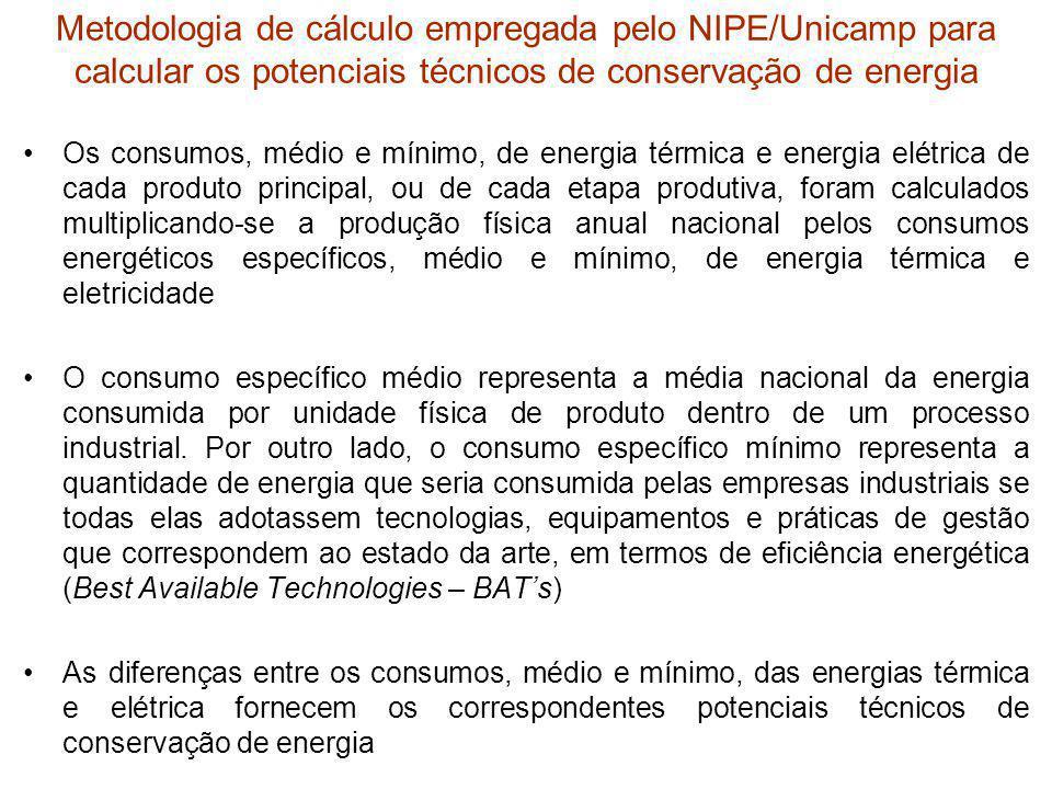 Metodologia de cálculo empregada pelo NIPE/Unicamp para calcular os potenciais técnicos de conservação de energia Os consumos, médio e mínimo, de ener