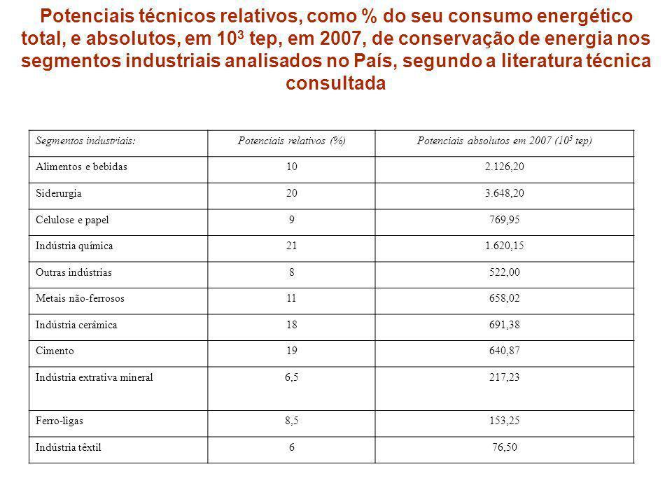 Potenciais técnicos relativos, como % do seu consumo energético total, e absolutos, em 10 3 tep, em 2007, de conservação de energia nos segmentos indu