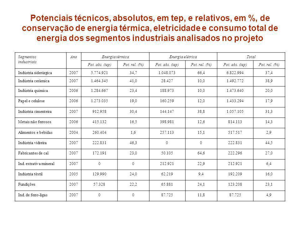 Potenciais técnicos de conservação de energia na indústria brasileira A indústria siderúrgica é a que possui os maiores potenciais absolutos de conservação e, também, o maior potencial relativo de conservação de energia elétrica A indústria cerâmica, por conta de seu segmento de cerâmica vermelha, é o que possui o segundo maior potencial, tanto em termos absolutos como relativos, de conservação de energia térmica e de consumo total de energia.