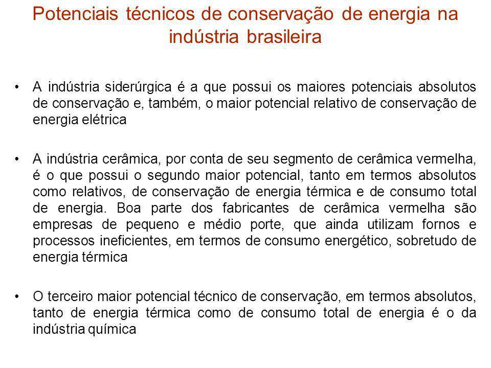 Potenciais técnicos de conservação de energia na indústria brasileira A indústria siderúrgica é a que possui os maiores potenciais absolutos de conser
