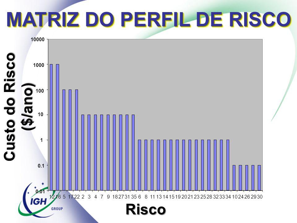MATRIZ DO PERFIL DE RISCO 0.01 0.1 1 10 100 1000 10000 121651722234791827313568111314151920212325283233341024262930 Risco Custo do Risco ($/ano)