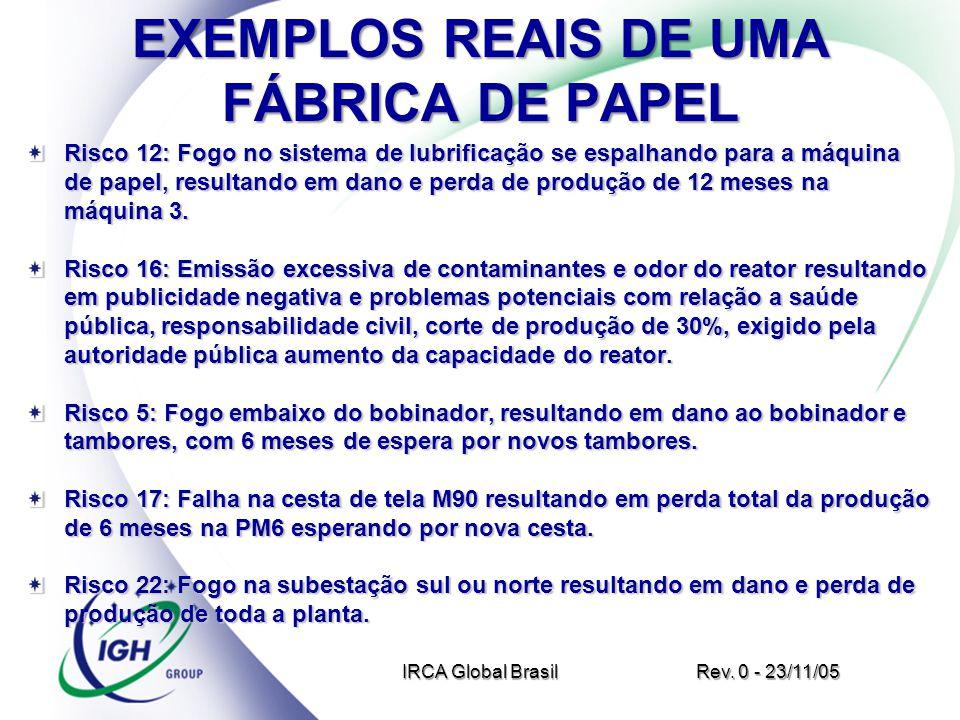 EXEMPLOS REAIS DE UMA FÁBRICA DE PAPEL Risco 12: Fogo no sistema de lubrificação se espalhando para a máquina de papel, resultando em dano e perda de