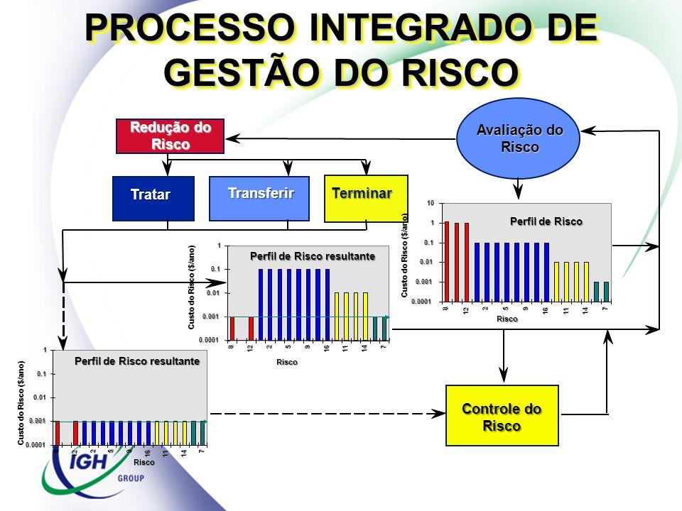 PROCESSO INTEGRADO DE GESTÃO DO RISCO 0.0001 0.001 0.01 0.1 1 10 8 12 2 59 161114 7 Perfil de Risco Avaliação do Risco Redução do Risco Tratar Transfe
