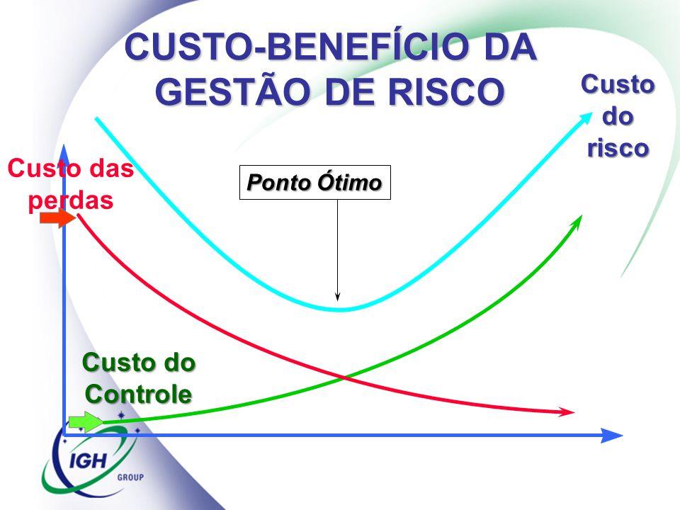 Custo das perdas Custo do Controle Ponto Ótimo CUSTO-BENEFÍCIO DA GESTÃO DE RISCO Custo do risco
