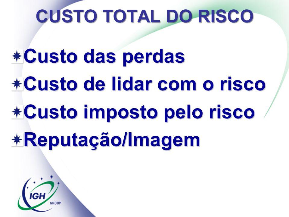 CUSTO TOTAL DO RISCO Custo das perdas Custo de lidar com o risco Custo imposto pelo risco Reputação/Imagem