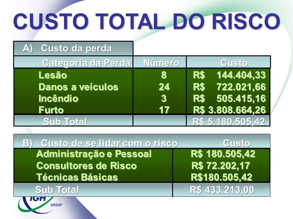 A) Custo da perda Categoria da Perda Número Custo Categoria da Perda Número Custo B) Custo de se lidar com o risco Custo Lesão 8 R$ 144.404,33 Danos a