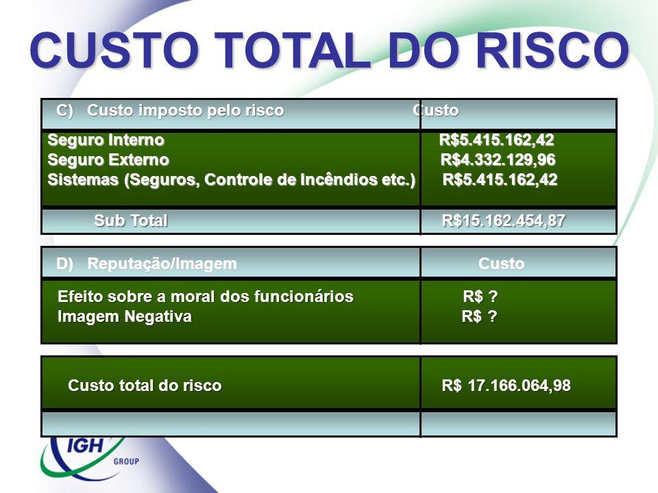 C) Custo imposto pelo risco Custo Seguro Interno R$5.415.162,42 Seguro Externo R$4.332.129,96 Sistemas (Seguros, Controle de Incêndios etc.)R$5.415.16