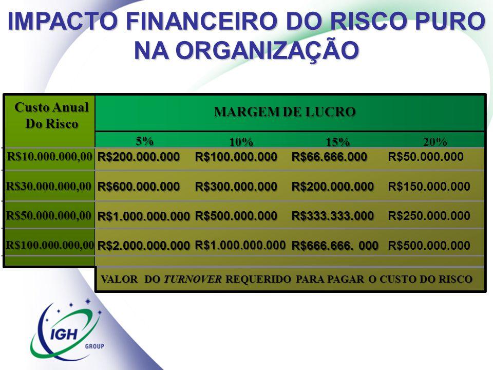 IMPACTO FINANCEIRO DO RISCO PURO NA ORGANIZAÇÃO R$10.000.000,00 R$30.000.000,00 R$30.000.000,00R$50.000.000,00R$100.000.000,00 R$200.000.000R$600.000.
