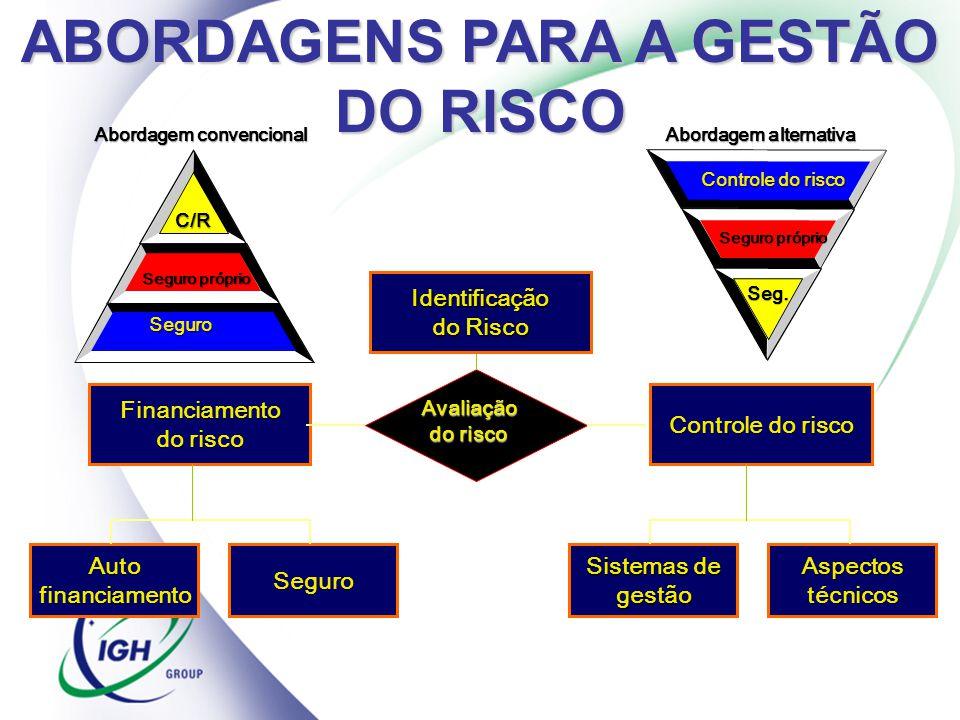 AutofinanciamentoSeguro Financiamento do risco Controle do risco Sistemas de gestãoAspectostécnicos Avaliação do risco Identificação do Risco Controle