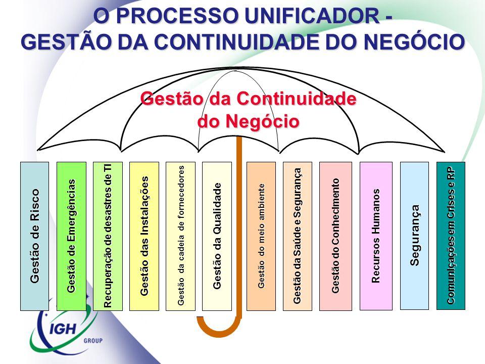 Gestão da Continuidade do Negócio Gestão de Emergências Recuperação de desastres de TI Gestão das Instalações Recursos Humanos Segurança Comuniçações