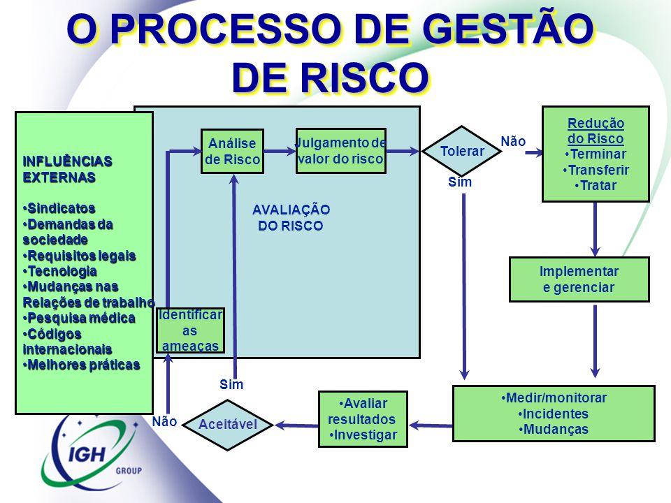 O PROCESSO DE GESTÃO DE RISCO INFLUÊNCIASEXTERNAS SindicatosSindicatos Demandas daDemandas dasociedade Requisitos legaisRequisitos legais TecnologiaTe