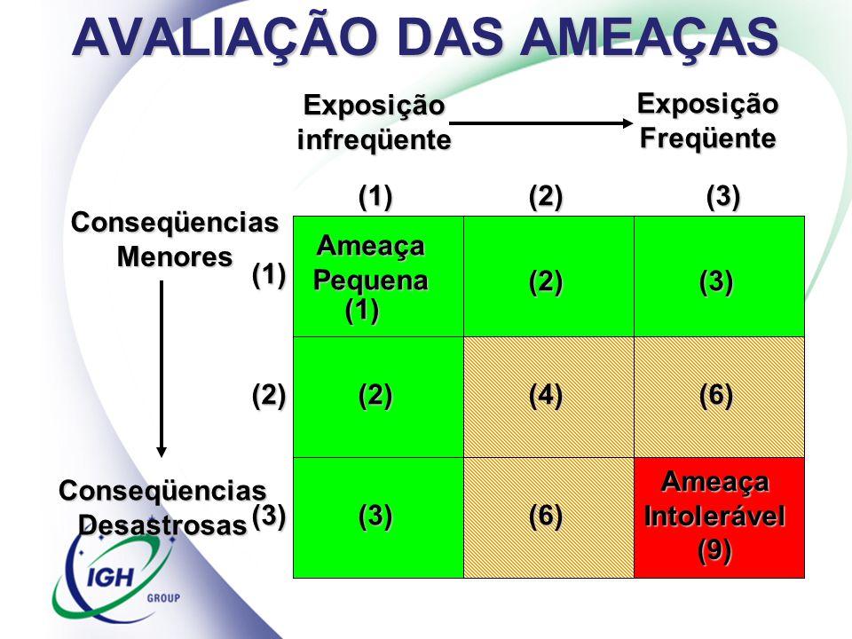 AVALIAÇÃO DAS AMEAÇAS Rev. 0 - 23/11/05IRCA Global Brasil Ameaça Pequena (1) (2) (3) (2)(3) (4) (6) (6) Ameaça Intolerável (9) (1)(2)(3) (1) (2) (3) E
