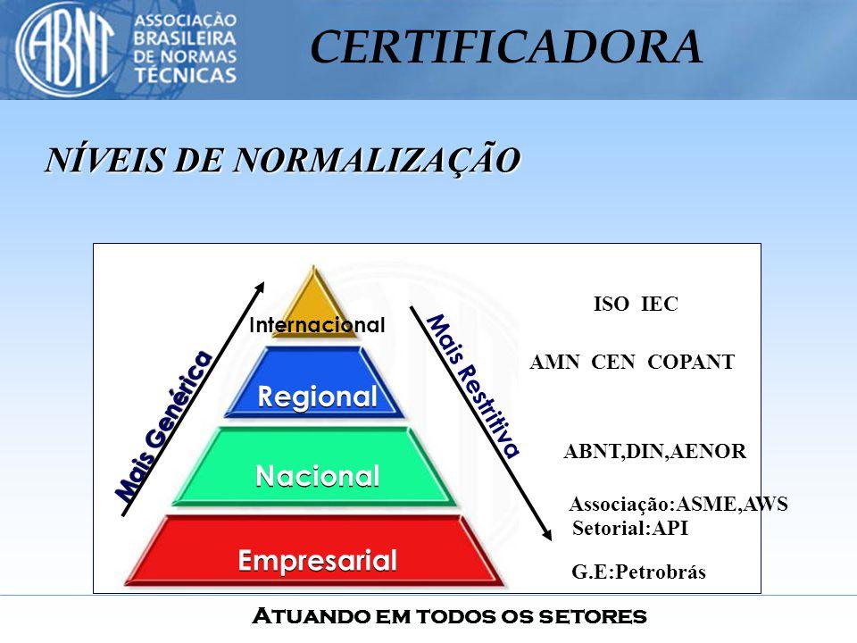 Atuando em todos os setores CERTIFICADORA NÍVEIS DE NORMALIZAÇÃO Empresarial Nacional Regional Internacional ISO IEC AMN CEN COPANT ABNT,DIN,AENOR Mai