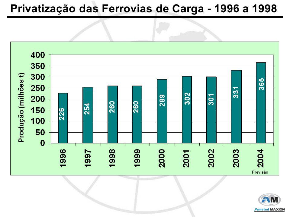 Privatização das Ferrovias de Carga - 1996 a 1998 Previsão