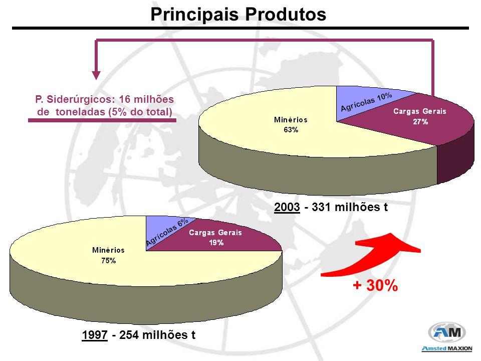 1997 - 254 milhões t 2003 - 331 milhões t P.