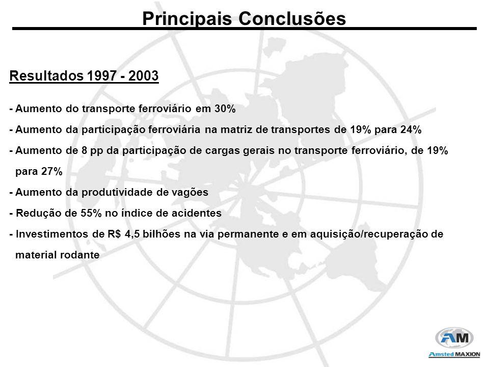 Principais Conclusões Resultados 1997 - 2003 - Aumento do transporte ferroviário em 30% - Aumento da participação ferroviária na matriz de transportes de 19% para 24% - Aumento de 8 pp da participação de cargas gerais no transporte ferroviário, de 19% para 27% - Aumento da produtividade de vagões - Redução de 55% no índice de acidentes - Investimentos de R$ 4,5 bilhões na via permanente e em aquisição/recuperação de material rodante