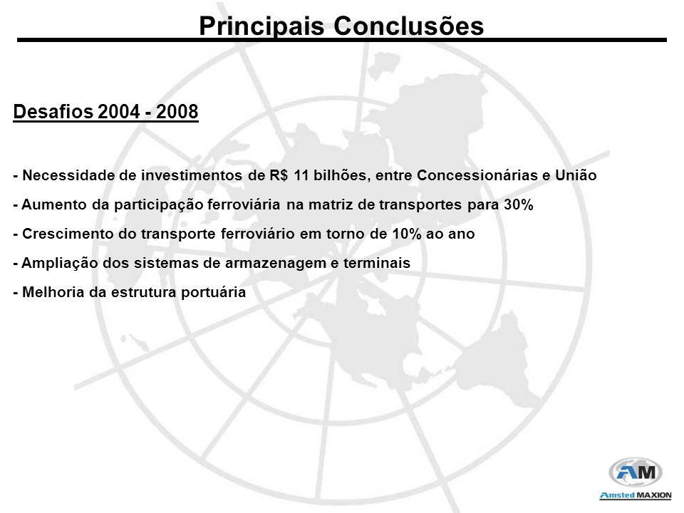 Principais Conclusões Desafios 2004 - 2008 - Necessidade de investimentos de R$ 11 bilhões, entre Concessionárias e União - Aumento da participação ferroviária na matriz de transportes para 30% - Crescimento do transporte ferroviário em torno de 10% ao ano - Ampliação dos sistemas de armazenagem e terminais - Melhoria da estrutura portuária