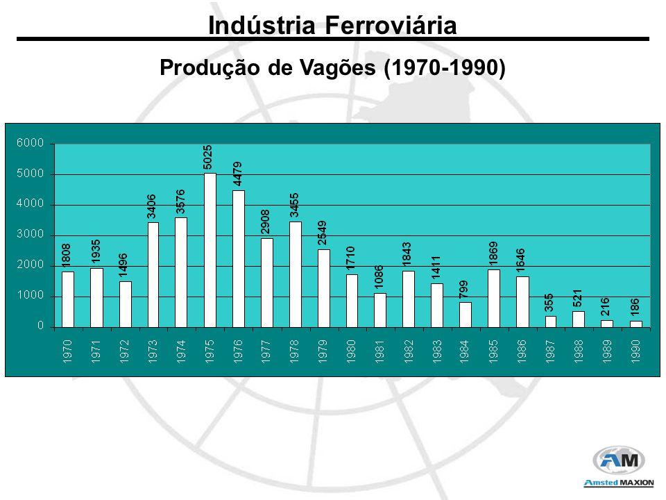 Indústria Ferroviária Produção de Vagões (1970-1990)