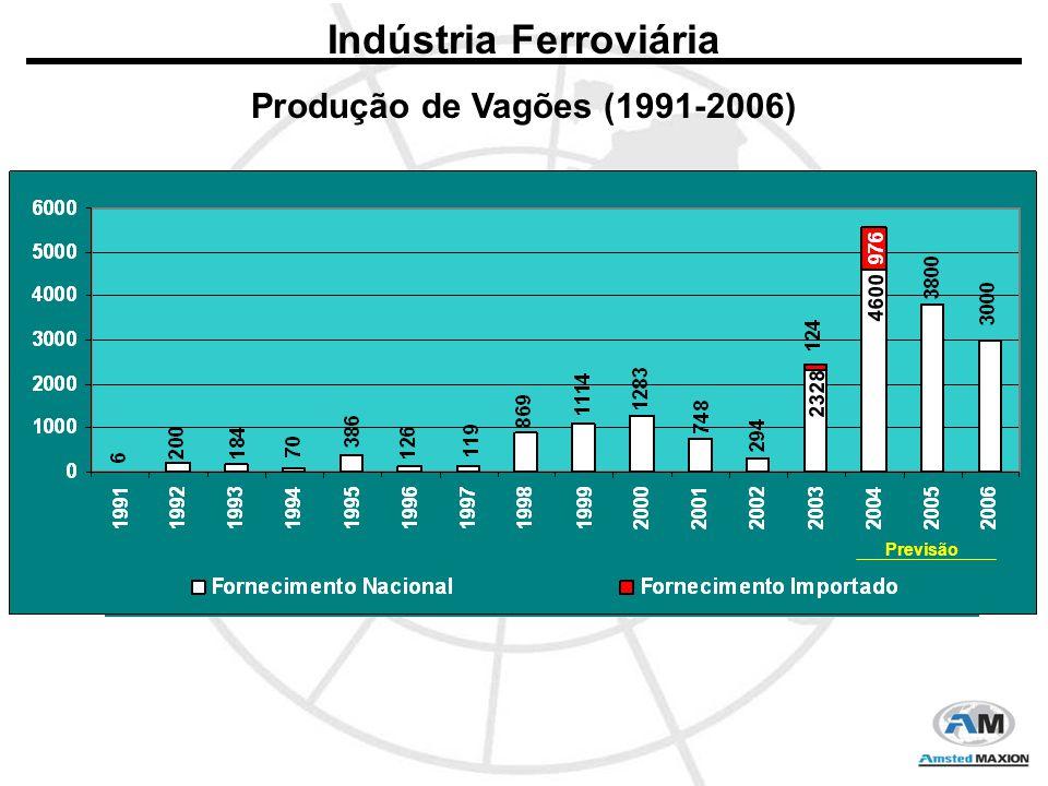 Indústria Ferroviária Produção de Vagões (1991-2006) 2328 4600 Previsão