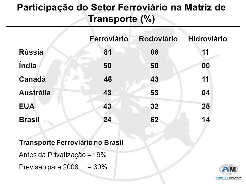 Produtos Agrícolas - Continuidade do crescimento da produção de soja e derivados, à razão de 10% ao ano.